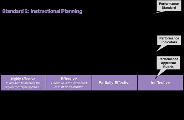 Performance Standards Describe The Major Duties And Responsibilities Of Educators